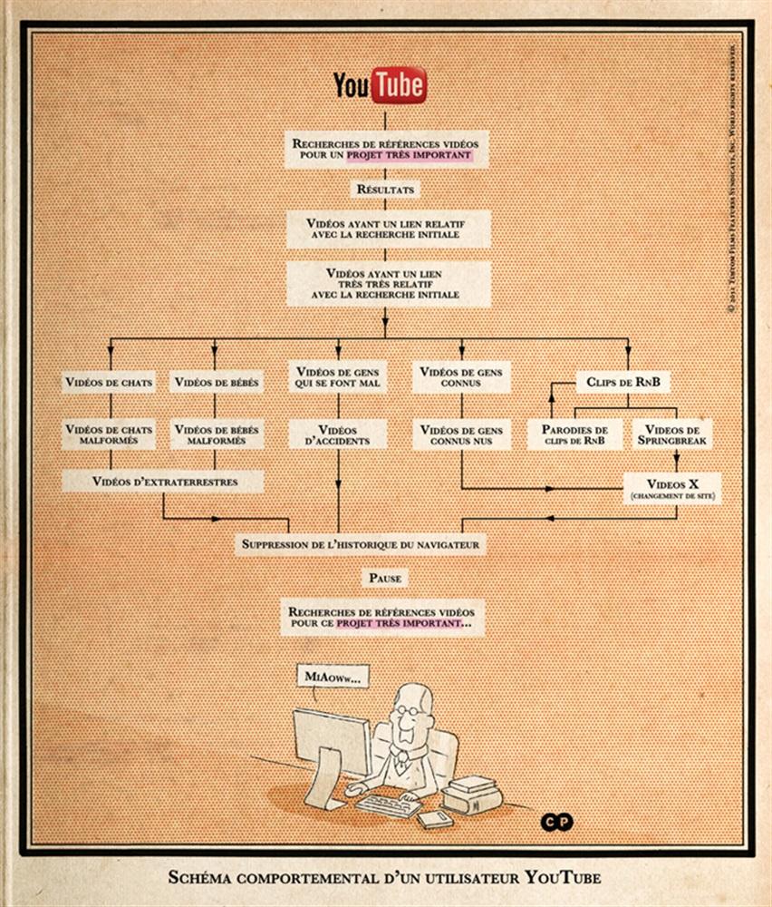 Schéma comportemental d'un utilisateur Youtube | Charlie Poppins |  Ventscontraires.net, la revue en ligne du Rond-Point